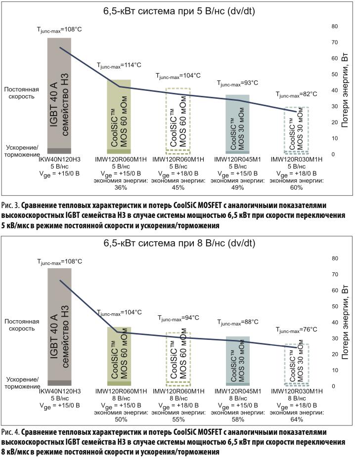 Сравнение тепловых характеристик и потерь CoolSiC MOSFET с аналогичными показателями высокоскоростных IGBT семейства H3