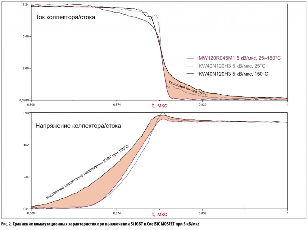 Сравнение коммутационных характеристик при выключении Si IGBT и CoolSiC MOSFET при 5 кВ/мкс