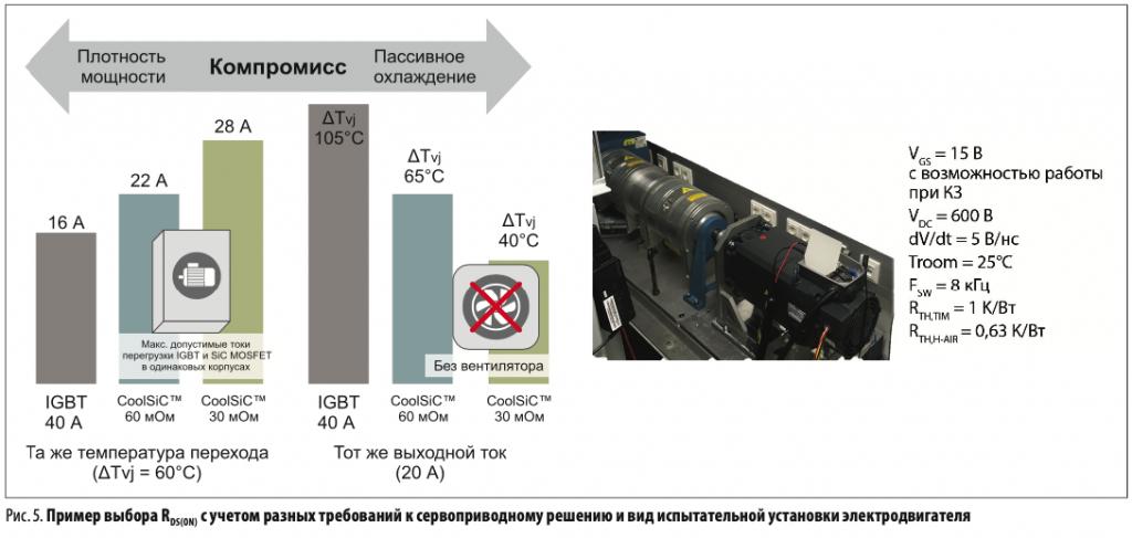 Пример выбора RDS(On) с учетом разных требований к сервоприводному решению и вид испытательной установки электродвигателя